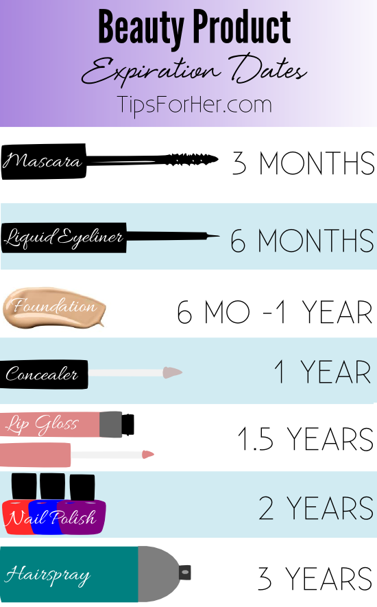 Beauty Product Expiration Dates