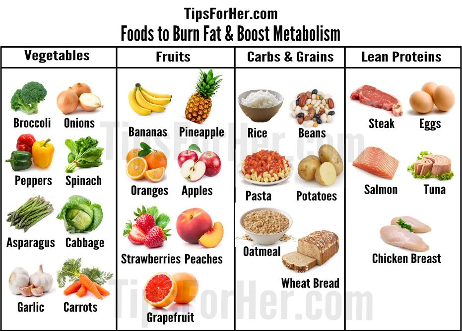Foods to Burn Fat & Boost Metabolism